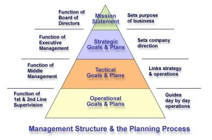 MgtPyramid_OD